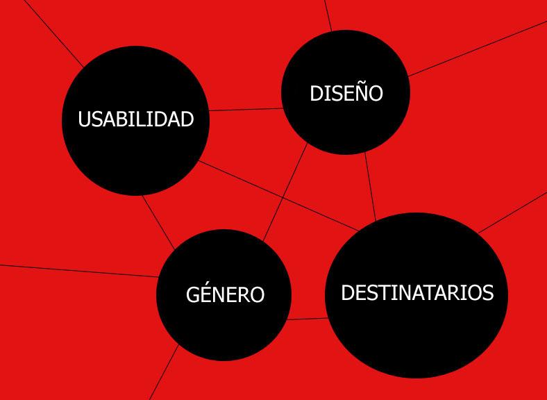 Red de Usabilidad