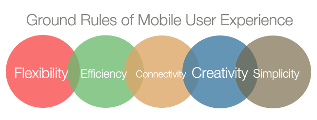 Ground Rules of Mobile User Experience